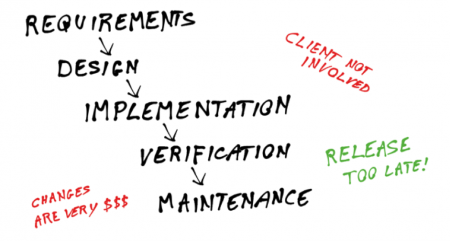 RequirementDesignDevelop
